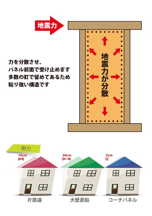 地震に強い構造