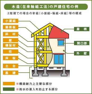 木造(在来軸組工法)の戸建住宅の例・2階建ての場合の骨組み(小屋組・軸組・床組)等の構成